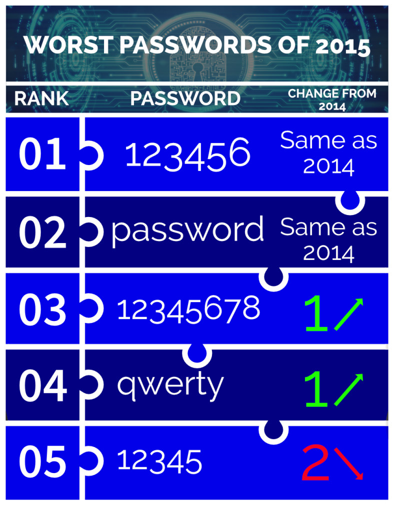 Worst passwords of 2015
